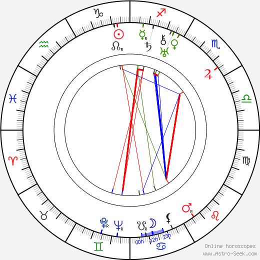 René Jolivet birth chart, René Jolivet astro natal horoscope, astrology