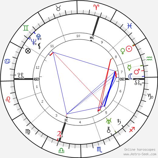 Adolphe Jaureguy день рождения гороскоп, Adolphe Jaureguy Натальная карта онлайн