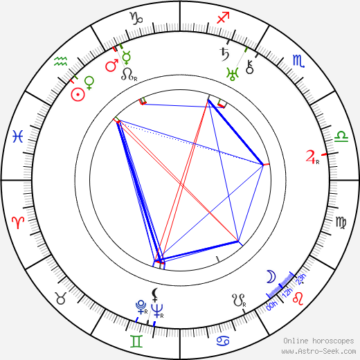 Alla Tarasova astro natal birth chart, Alla Tarasova horoscope, astrology