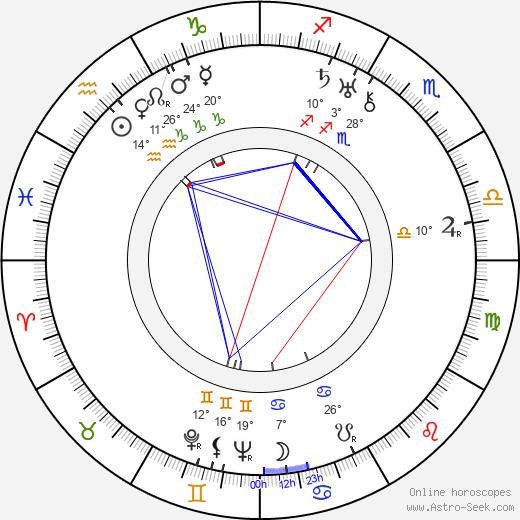 Alvar Aalto birth chart, biography, wikipedia 2018, 2019