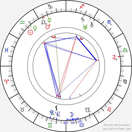 Alvar Aalto astro natal birth chart, Alvar Aalto horoscope, astrology