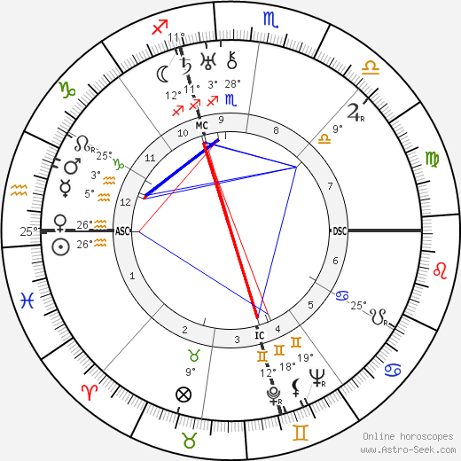 Antonio De Curtis birth chart, biography, wikipedia 2018, 2019