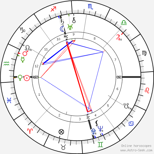 Antonio De Curtis astro natal birth chart, Antonio De Curtis horoscope, astrology