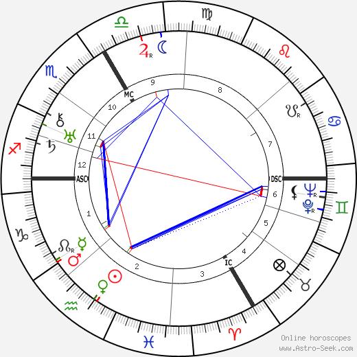 Bertolt Brecht birth chart, Bertolt Brecht astro natal horoscope, astrology