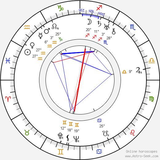 Bud Geary birth chart, biography, wikipedia 2020, 2021
