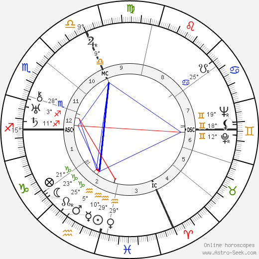 Enzo Ferrari birth chart, biography, wikipedia 2018, 2019