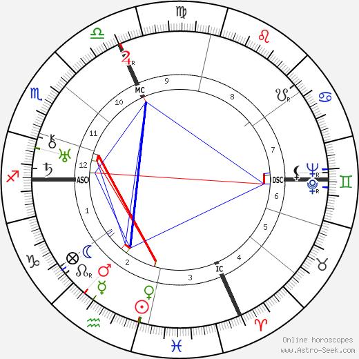 Энцо Феррари Enzo Ferrari день рождения гороскоп, Enzo Ferrari Натальная карта онлайн
