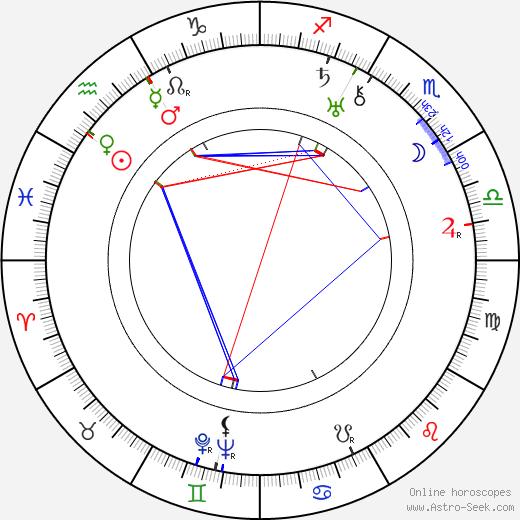Henri Lepage astro natal birth chart, Henri Lepage horoscope, astrology