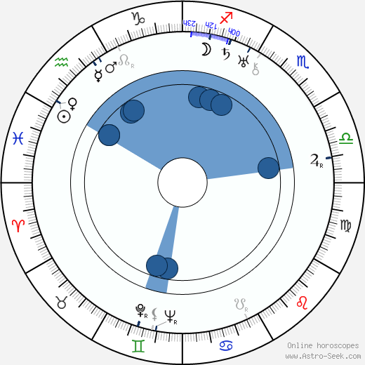Ian Hugo wikipedia, horoscope, astrology, instagram