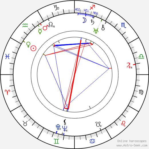 Ian Hugo birth chart, Ian Hugo astro natal horoscope, astrology