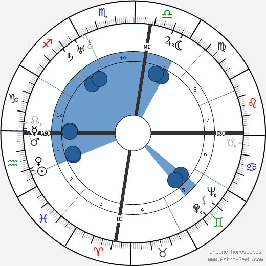 Joseph Kessel wikipedia, horoscope, astrology, instagram