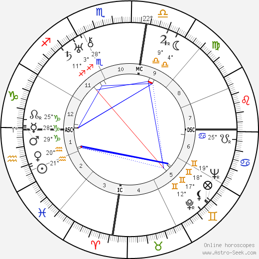 Joseph Kessel birth chart, biography, wikipedia 2018, 2019