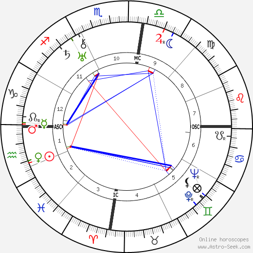 Жозеф Кессель Joseph Kessel день рождения гороскоп, Joseph Kessel Натальная карта онлайн