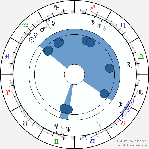 Karel Postranecký wikipedia, horoscope, astrology, instagram