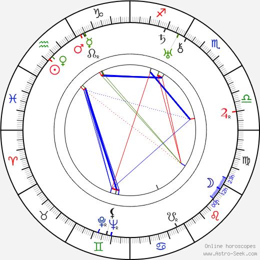 Karel Postranecký tema natale, oroscopo, Karel Postranecký oroscopi gratuiti, astrologia