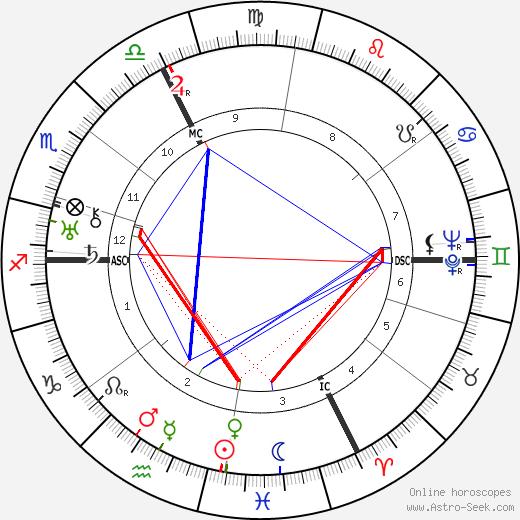 Karl Koller tema natale, oroscopo, Karl Koller oroscopi gratuiti, astrologia