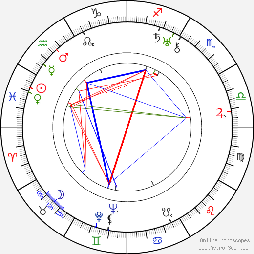 Konstantin Biebl tema natale, oroscopo, Konstantin Biebl oroscopi gratuiti, astrologia
