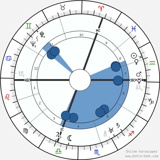 Leo Szilard horoscope, astrology, sign, zodiac, date of birth, instagram