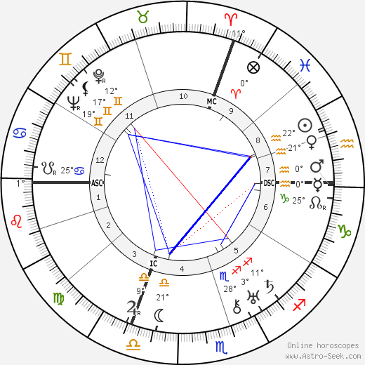 Leo Szilard birth chart, biography, wikipedia 2020, 2021