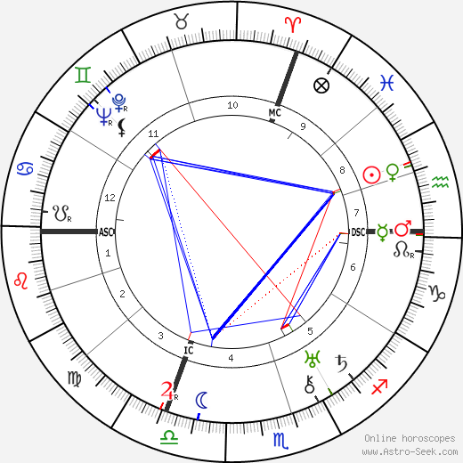 Leo Szilard astro natal birth chart, Leo Szilard horoscope, astrology