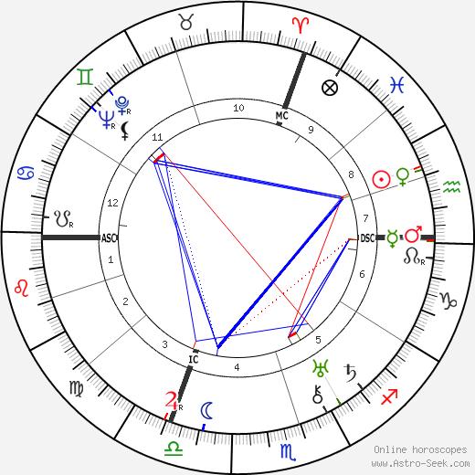 Leo Szilard birth chart, Leo Szilard astro natal horoscope, astrology