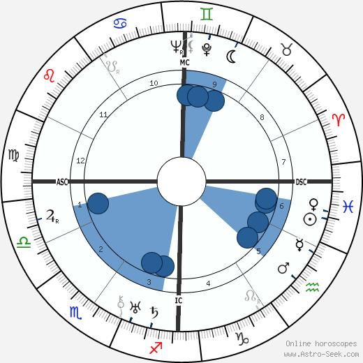Maryse Bastie wikipedia, horoscope, astrology, instagram