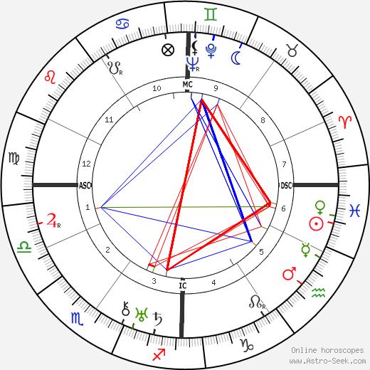 Maryse Bastie birth chart, Maryse Bastie astro natal horoscope, astrology