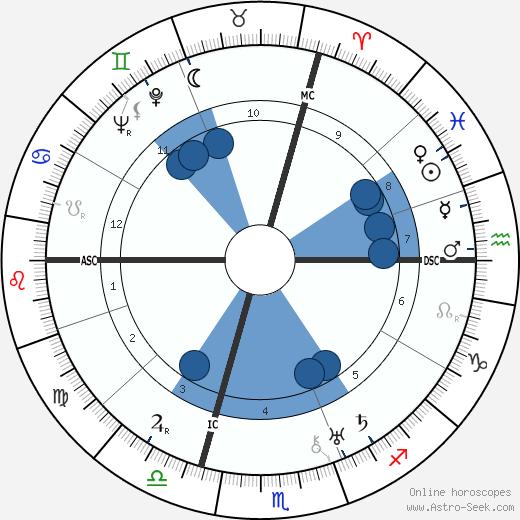 Mathilde Aussant wikipedia, horoscope, astrology, instagram