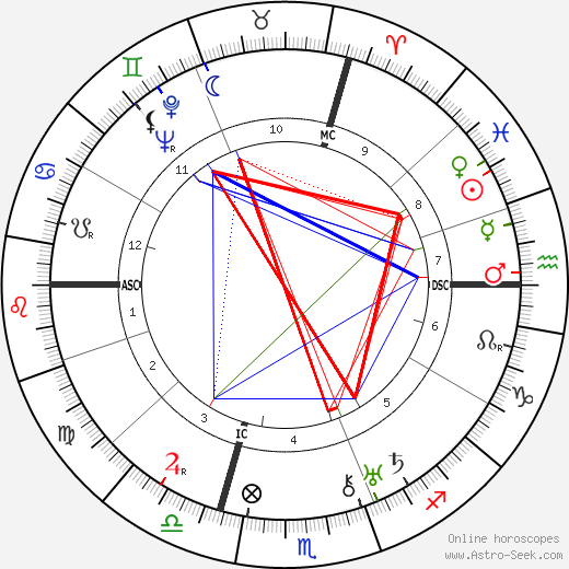 Mathilde Aussant tema natale, oroscopo, Mathilde Aussant oroscopi gratuiti, astrologia