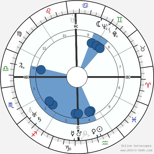 Muhammad Zakariya wikipedia, horoscope, astrology, instagram