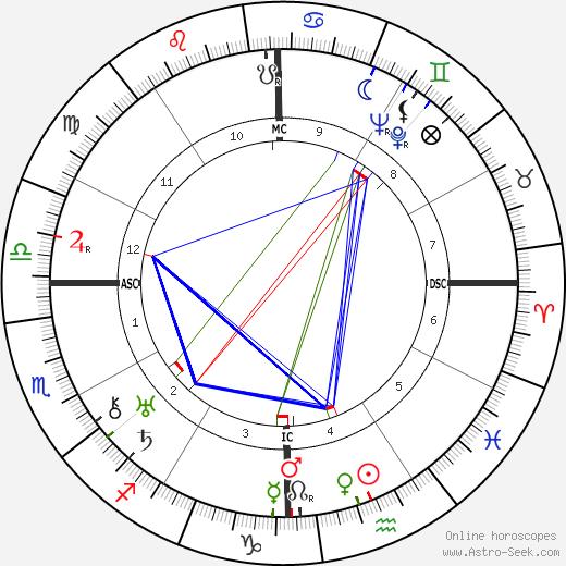 Muhammad Zakariya день рождения гороскоп, Muhammad Zakariya Натальная карта онлайн