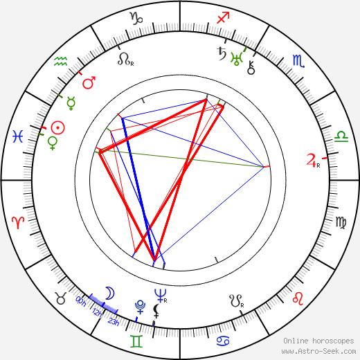 Otto Hulett день рождения гороскоп, Otto Hulett Натальная карта онлайн