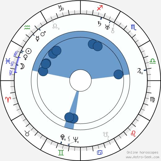 Ray Moyer wikipedia, horoscope, astrology, instagram
