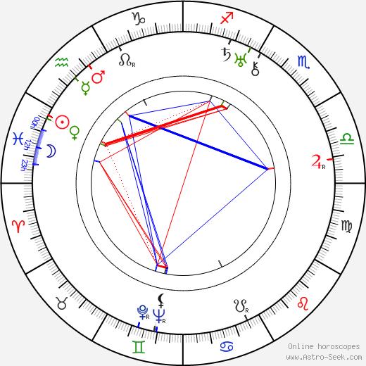 Ray Moyer день рождения гороскоп, Ray Moyer Натальная карта онлайн