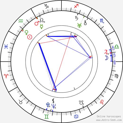 Robert Keith birth chart, Robert Keith astro natal horoscope, astrology