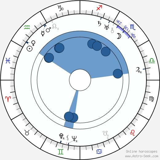 Robert Ozanne wikipedia, horoscope, astrology, instagram