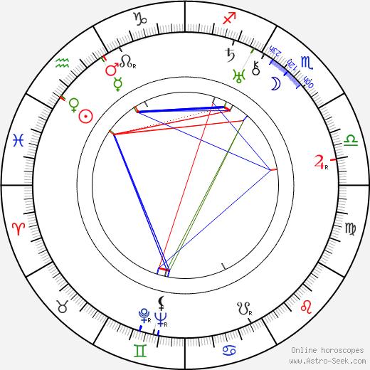 Robert Ozanne birth chart, Robert Ozanne astro natal horoscope, astrology