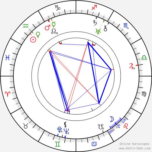 Sanae Yamamoto birth chart, Sanae Yamamoto astro natal horoscope, astrology