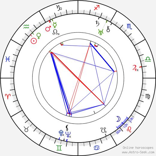 Sándor Peti birth chart, Sándor Peti astro natal horoscope, astrology