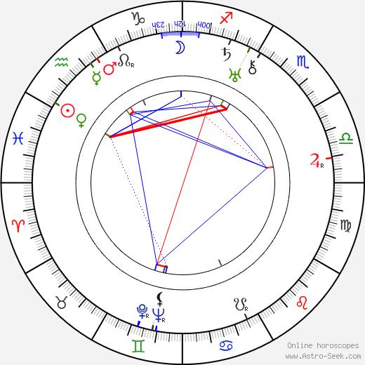 Stanislav Juna astro natal birth chart, Stanislav Juna horoscope, astrology