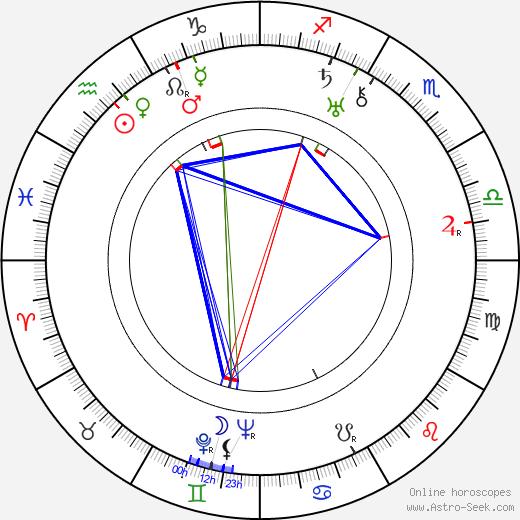 Tony De Marco birth chart, Tony De Marco astro natal horoscope, astrology