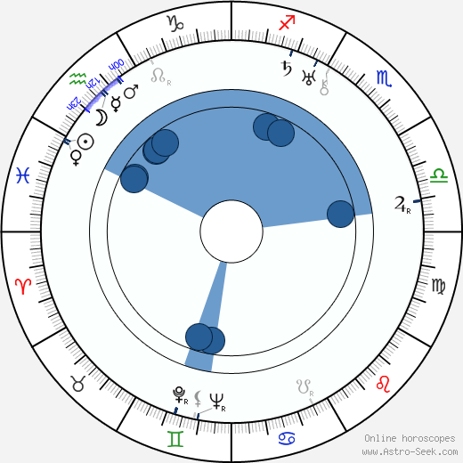 Václav Wasserman wikipedia, horoscope, astrology, instagram
