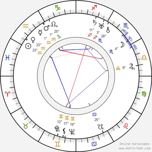 Wallace Ford birth chart, biography, wikipedia 2018, 2019