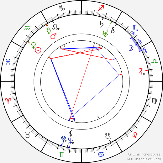 Wallace Ford astro natal birth chart, Wallace Ford horoscope, astrology