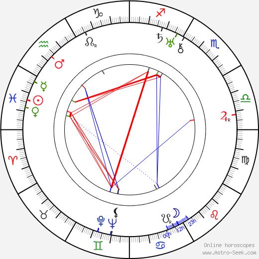 Aino Lohikoski birth chart, Aino Lohikoski astro natal horoscope, astrology