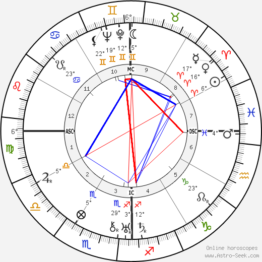 Buck Ruxton birth chart, biography, wikipedia 2018, 2019