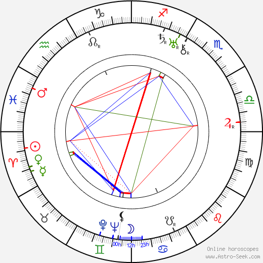 Cecil Lewis birth chart, Cecil Lewis astro natal horoscope, astrology