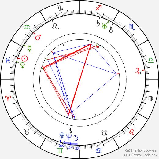 Charlotte Susa birth chart, Charlotte Susa astro natal horoscope, astrology