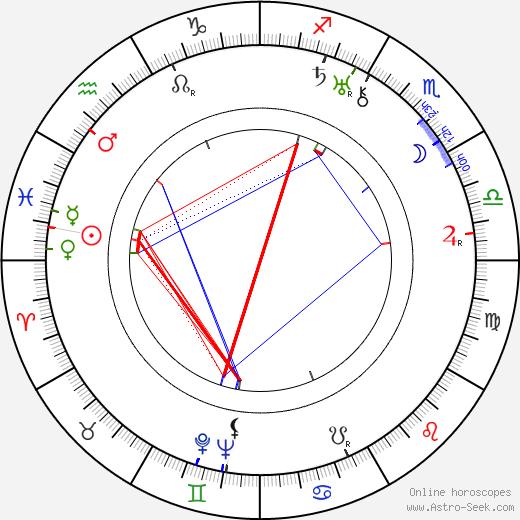 Dorothy Gish tema natale, oroscopo, Dorothy Gish oroscopi gratuiti, astrologia