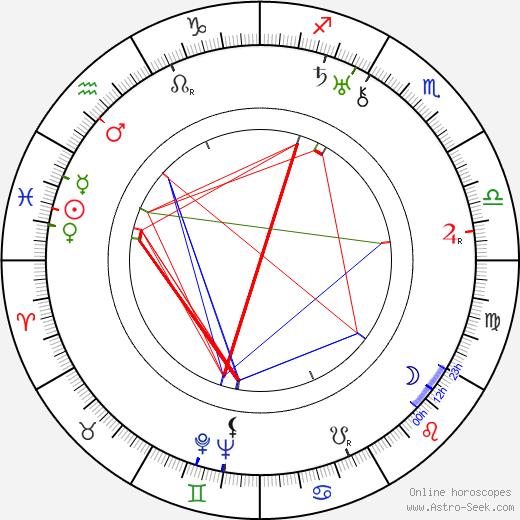 Douglas Håge tema natale, oroscopo, Douglas Håge oroscopi gratuiti, astrologia
